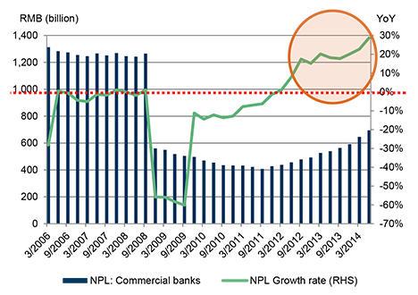 NPL continued to rise rapidly in 1H2014
