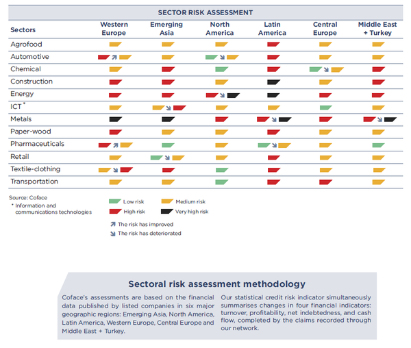 Sector Risk Assessments